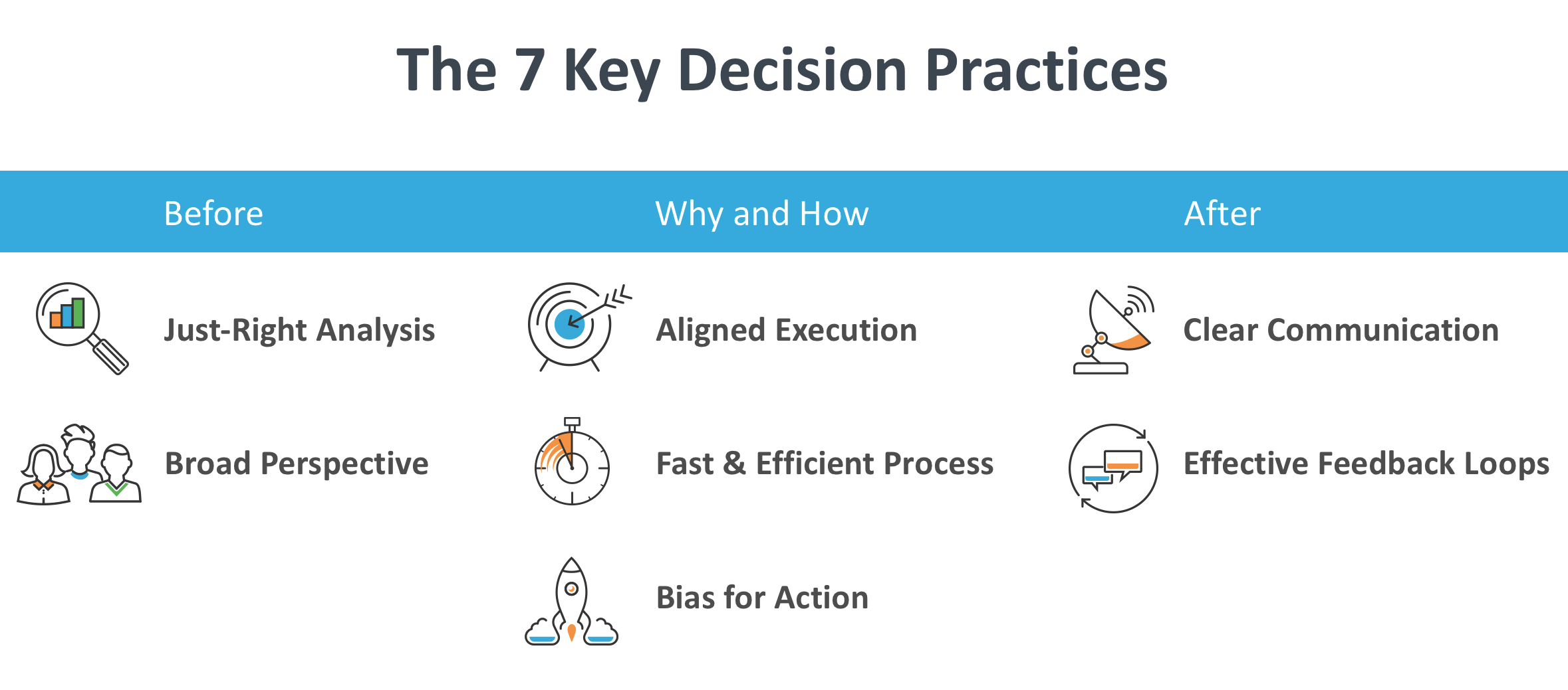 7 Key Decision Practices