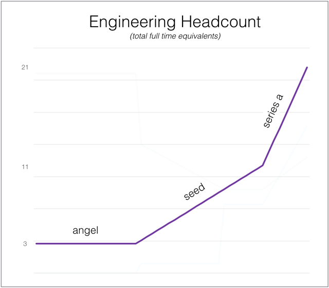 Cloverpop_Engineering_Growth.png