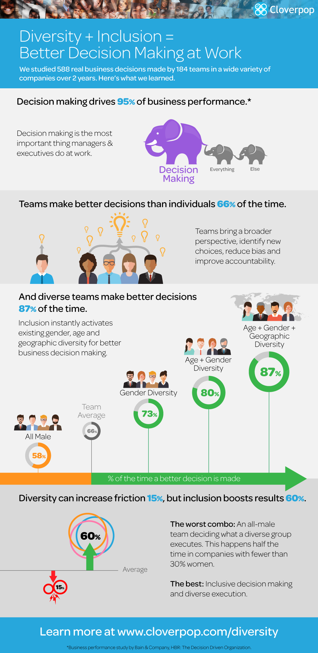 Cloverpop Infographic: Diversity + Inclusion = Better Decision Making At Work.