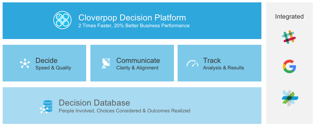 Cloverpop_Platform