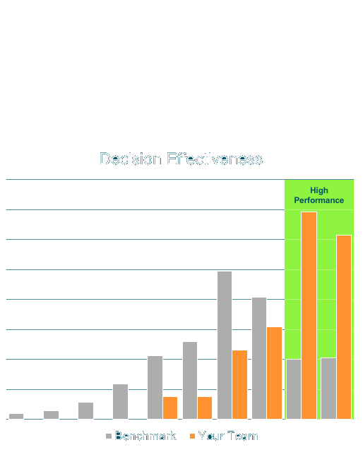 Decision Effectiveness Benchmark