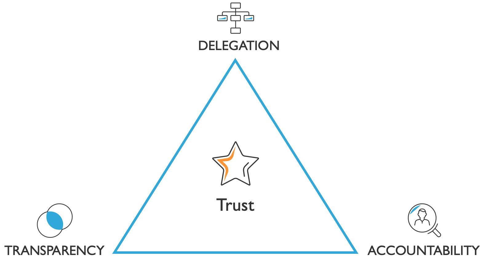 delegation+transparency+accountability=trust